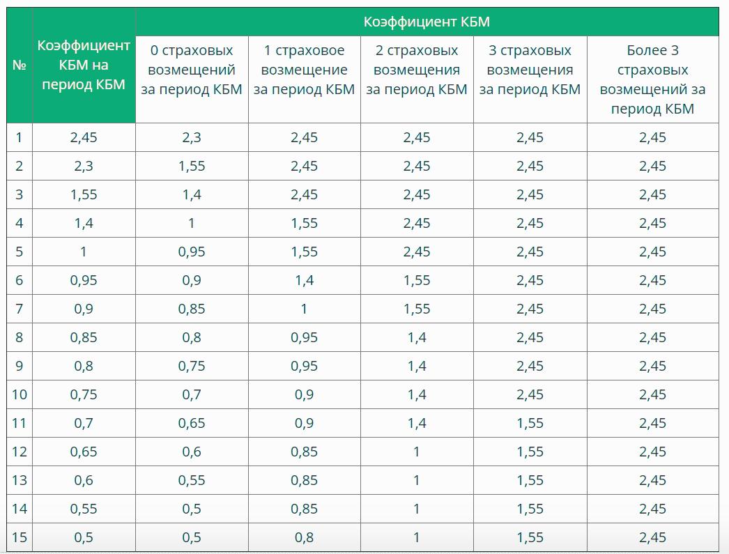 Таблица значений КБМ в РЕСО-ГАРАНТИЯ